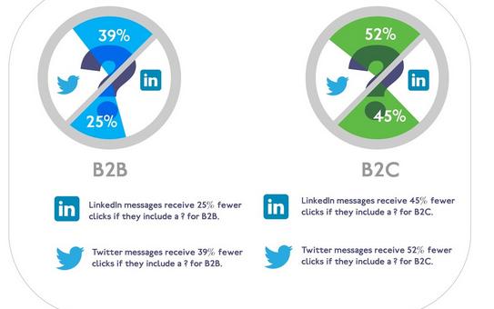 Co działa w mediach społecznościowych? [infografika]