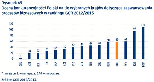 konkurencyjna polska 5
