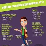 11 startup funding