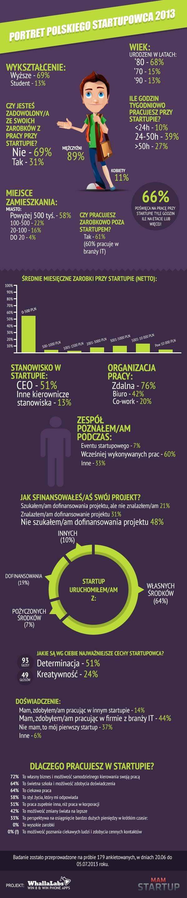 polski startupowiec